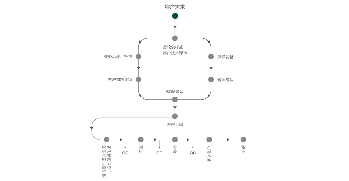 OEM定制流程